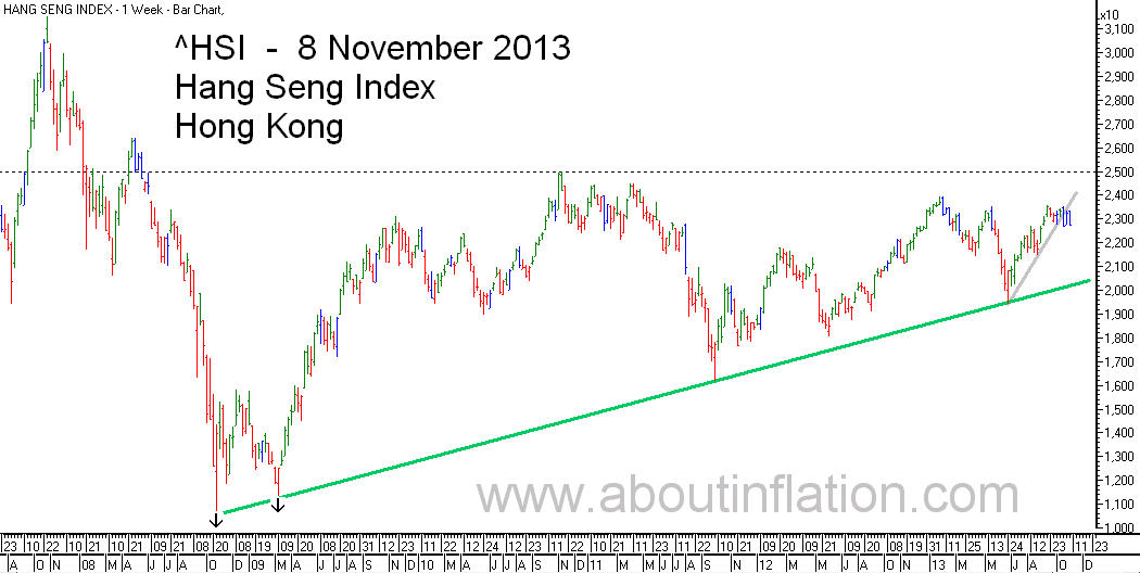 HSI Index TrendLine chart - 8 November 2013 HSI指数条形图