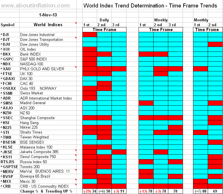 World Index Trend Determination - 1 November 2013 - end of week