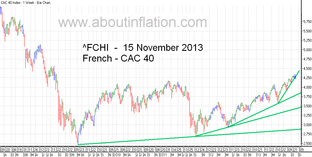 CAC 40 Index TrendLine - bar chart - 15 November 2013 - CAC 40 indice de graphique à barres