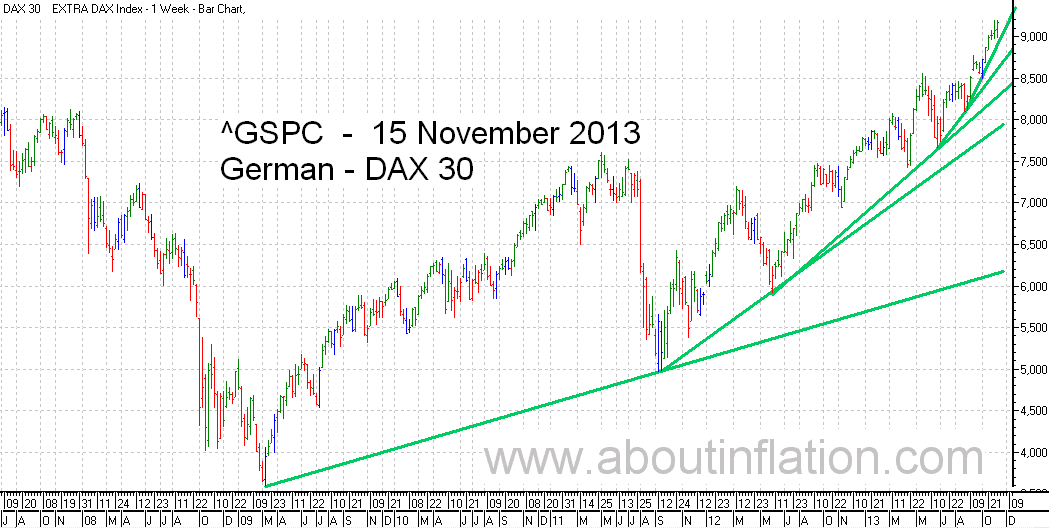 DAX 30 Index TrendLine - bar chart - 15 November 2013 - DAX 30 Index Balkendiagramm