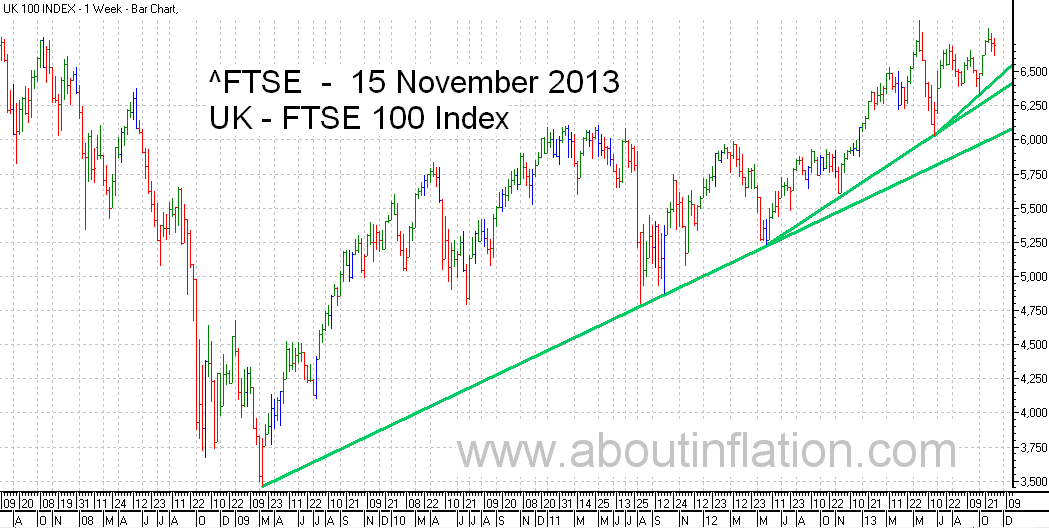 FTSE 100 Index TrendLine - bar chart - 15 November 2013