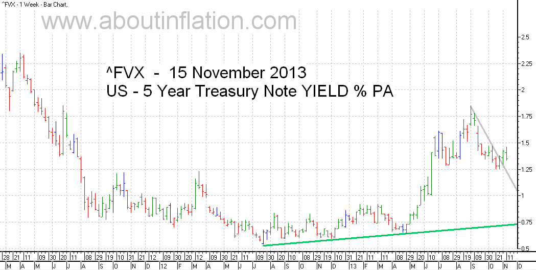 US  5 Year Treasury Note Yield TrendLine - bar chart - 15 November 2013