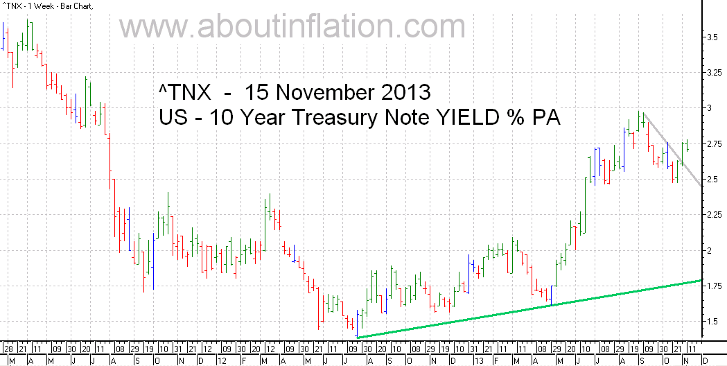 US  10 Year Treasury Note Yield TrendLine - bar chart - 15 November 2013