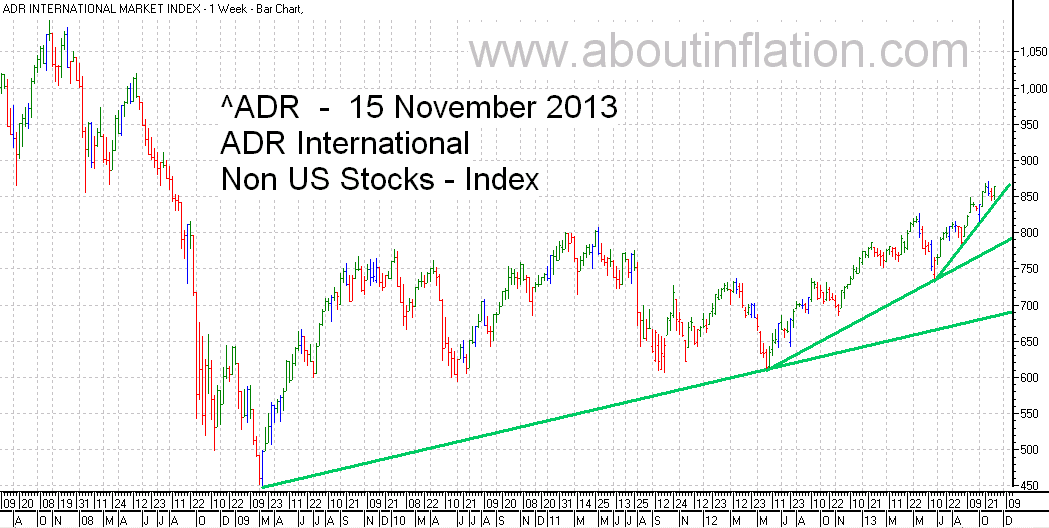 ADR International Index TrendLine - bar chart - 15 November 2013