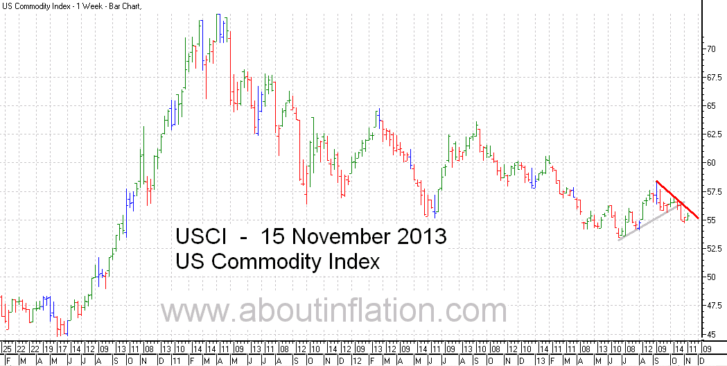 US - Commodity Index TrendLine - bar chart - 15 November 2013