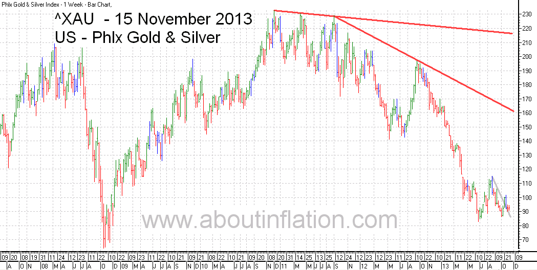 Philadelphia Gold and Silver Index TrendLine - bar chart - 15 November 2013 - ^XAU Trend Lines chart