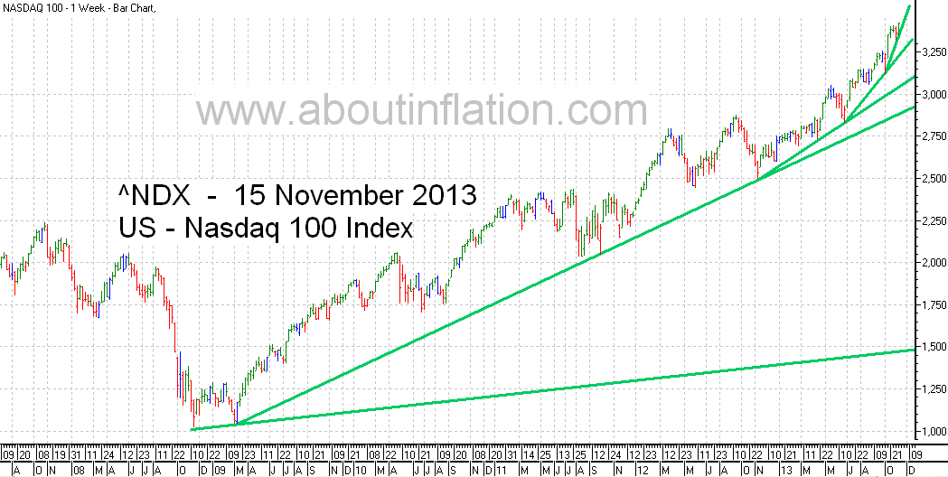 Nasdaq 100 Index TrendLine - bar chart - 15 November 2013