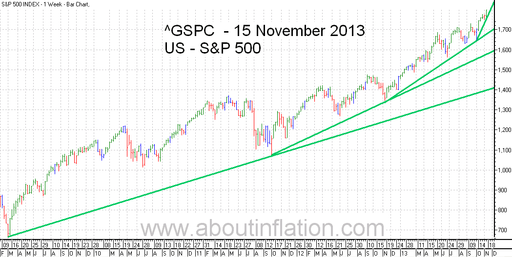 S&P 500 Index TrendLine - bar chart - 15 November 2013