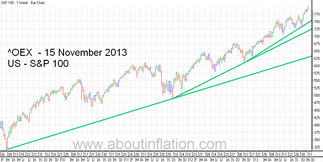 S & P 100 Index TrendLine - bar chart - 15 November 2013