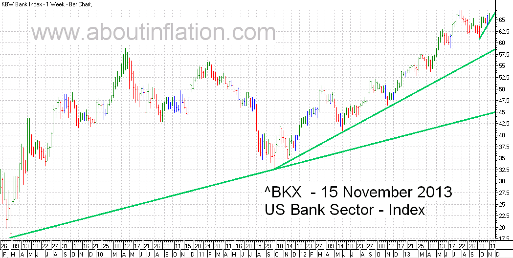 US - Bank Sector TrendLine - bar chart - 15 November 2013
