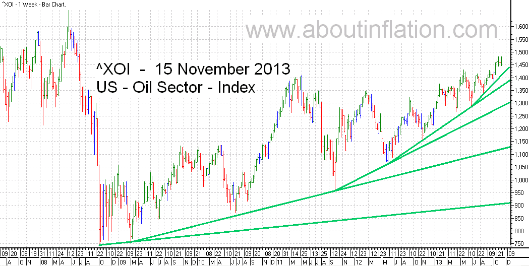 US - Oil Sector TrendLine - bar chart - 15 November 2013 - ^XOI - Oil Index