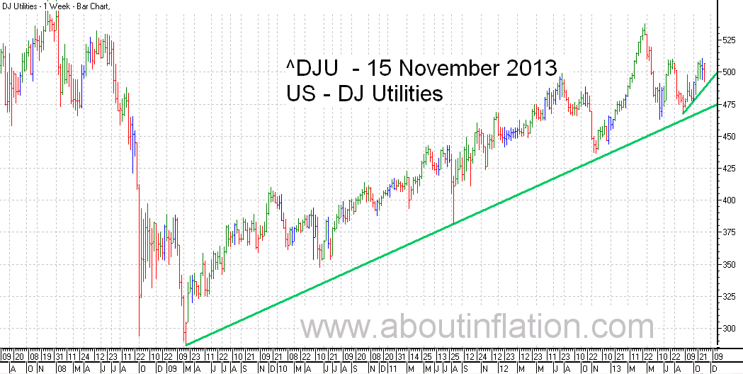 DJ Utilities Index TrendLine - bar chart - 15 November 2013