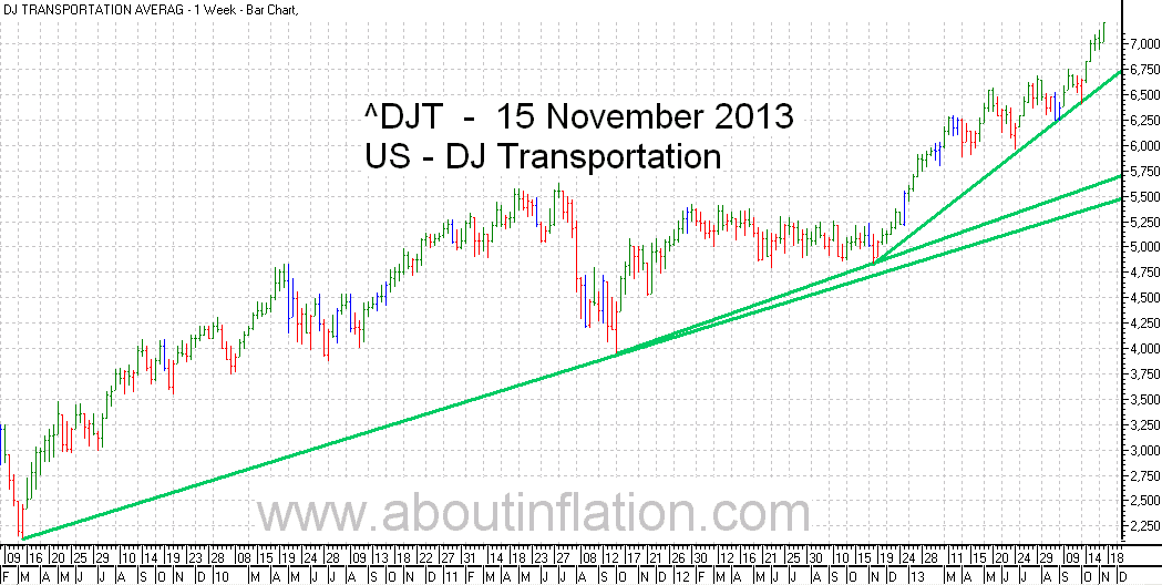 DJ Transportation Index TrendLine - bar chart - 15 November 2013