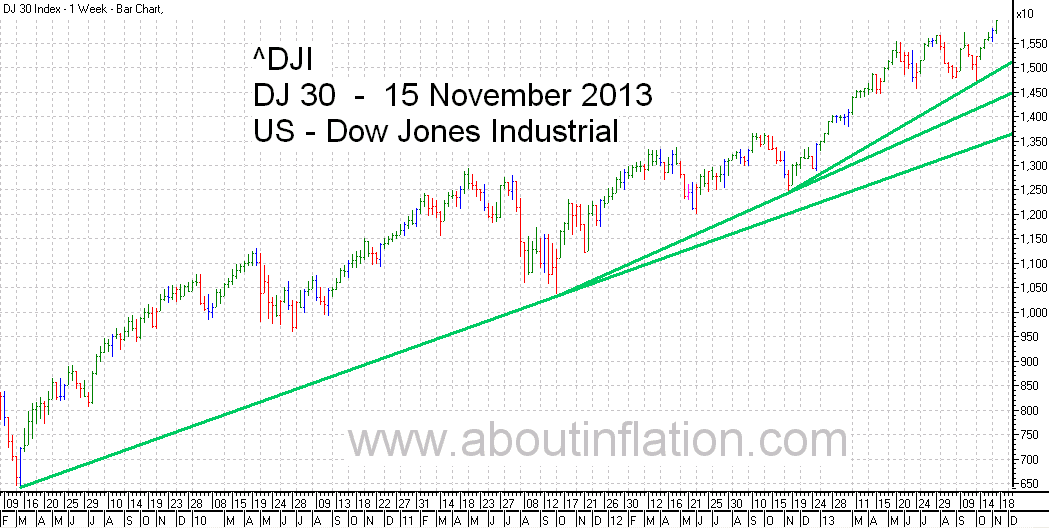 DJ 30 Down Jones Trend Line chart - 15 November 2013