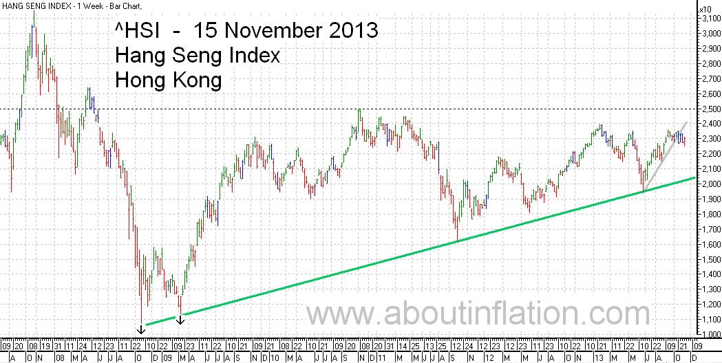 HSI Index TrendLine chart 15 November 2013 HSI指数条形图