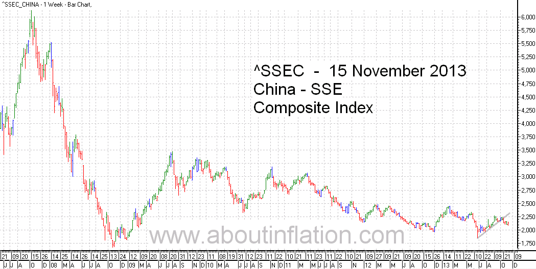 SSEC  Index Trend Line - bar chart - 15 November 2013 - SSEC指数条形图