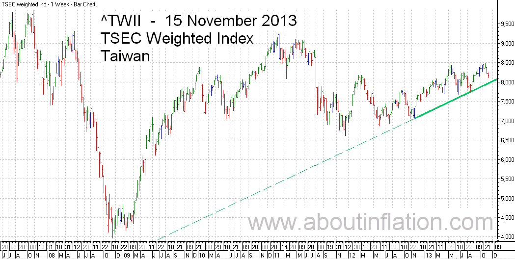 TWII  Index Trend Line - bar chart - 15 November 2013 - TWII 指数条形图