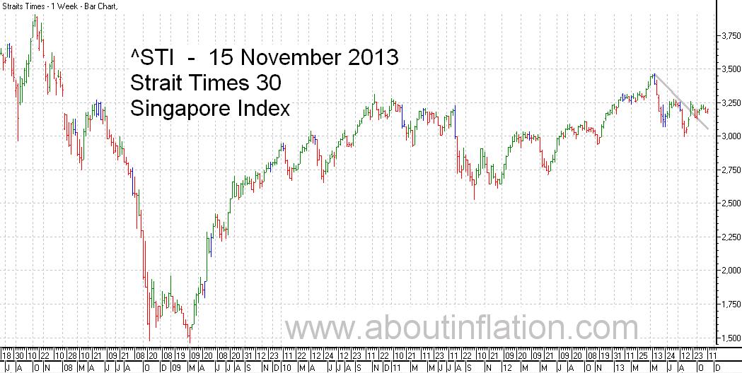 STI  Index Trend Line - bar chart - 15 November 2013 - STI 索引条形图 - Indeks STI carta bar - STI குறியீடு பொருட்டல்ல விளக்கப்படம்