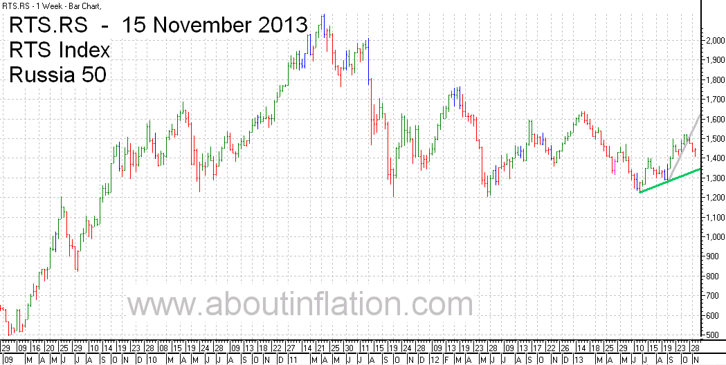 RTS 50  Index Trend Line - bar chart - 15 November 2013 - RTS 50 индекс гистограммы