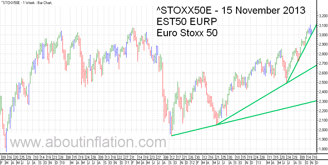 Euro Stoxx 50 Index Trend Line - bar chart - 15 November 2013 - Euro Stoxx 50 Index Balkendiagramm