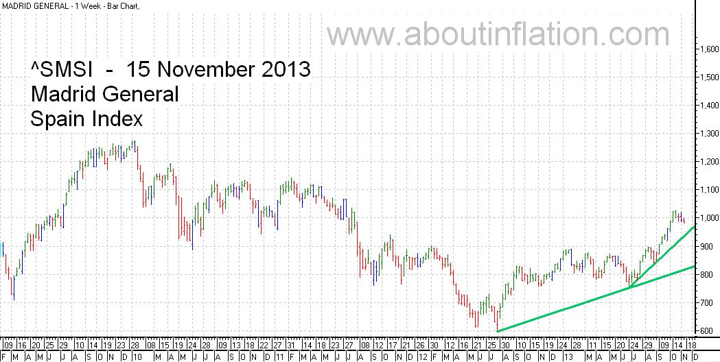 SMSI  Index Trend Line - bar chart - 15 November 2013 - SMSI Índice de gráfico de barras