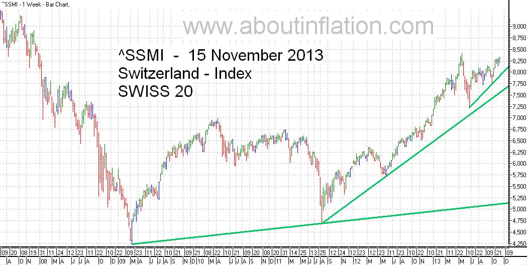 SSMI  Index TrendLine bar chart 15 November 2013 SMI indice de graphique à barres