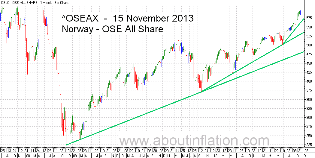 OSE All Share Index TrendLine - bar chart - 15 November 2013 - OSE Norge Index to trendlinje diagram - OSE All Share Index stolpediagram