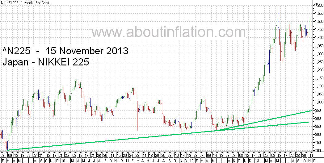 Nikkei 225 Index TrendLine - bar chart - 15 November 2013 - 日経225種平均株価の棒グラフ