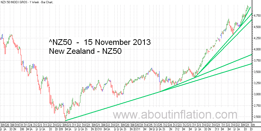 NZ 50 Index TrendLine - bar chart - 15 November 2013