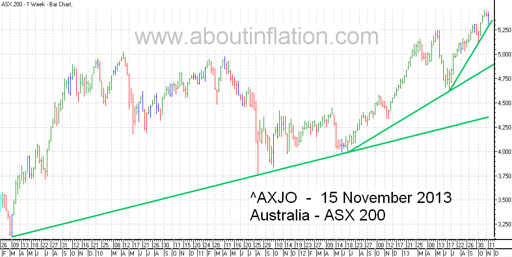 ASX 200 Index TrendLine - bar chart - 15 November 2013