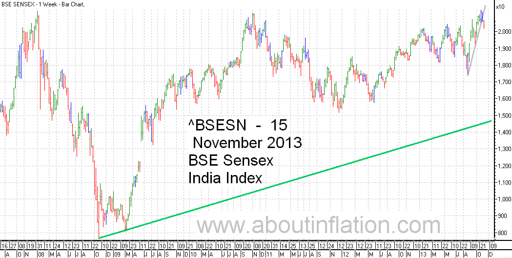 BSE Sensex  Index Trend Line bar chart - 15 November 2013