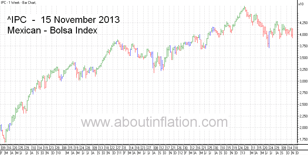 Bolsa  Index Trend Line bar chart - 15 November 2013 - Índice Bolsa de gráfico de barras