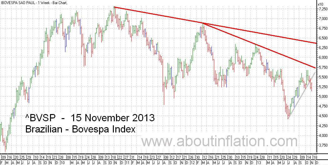 Bovesta  Index Trend Line bar chart - 15 November 2013 - Índice Bovespa gráfico de barras