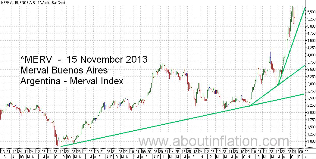 Merval  Index Trend Line bar chart - 15 November 20133 - Índice Merval de gráfico de barras