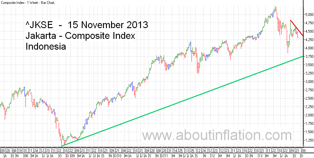 JKSE  Index Trend Line bar chart - 15 November 2013 - Indeks JKSE bar chart