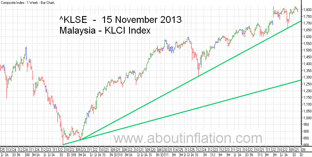 KLSE  Index Trend Line bar chart - 15 November 2013 - Indeks KLSE carta bar