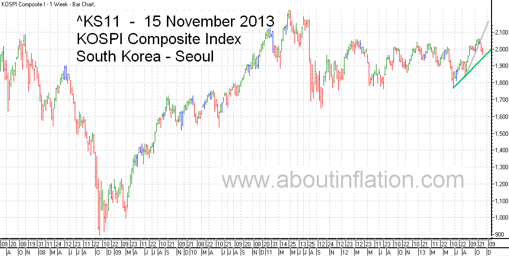KS11  Index Trend Line bar chart - 15 November 2013 - KS11 인덱스 바 차트