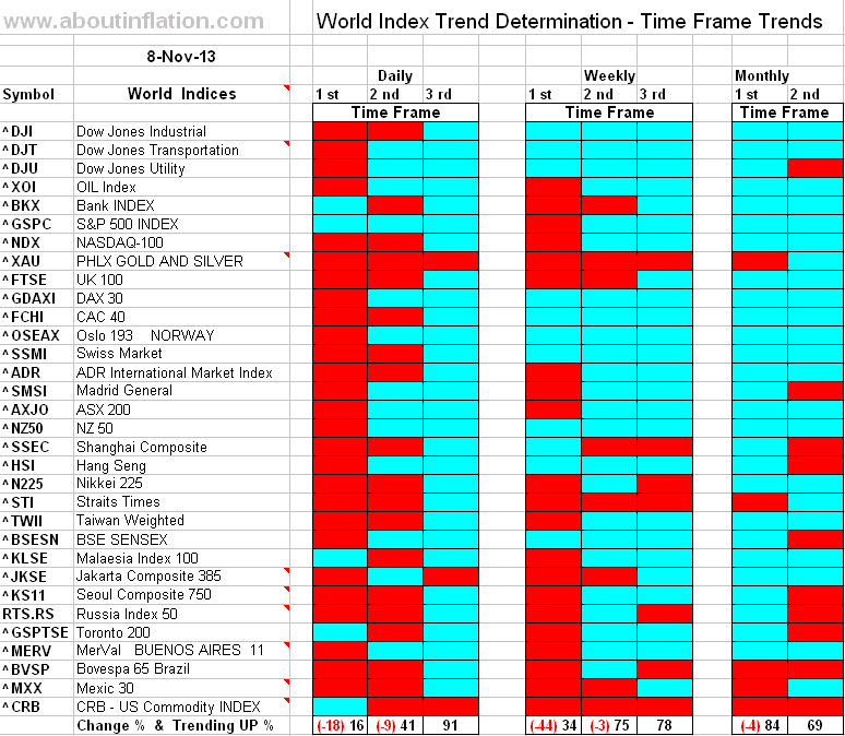World Index Trend Determination - 8 November 2013 - end of week