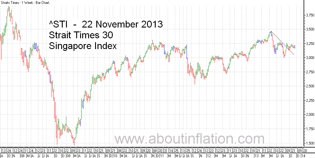 STI  Index Trend Line - bar chart - 22 November 2013 - STI 索引条形图 - Indeks STI carta bar - STI குறியீடு பொருட்டல்ல விளக்கப்படம்