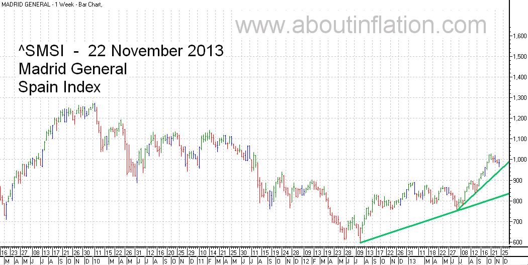 SMSI  Index Trend Line - bar chart - 22 November 2013 - SMSI Índice de gráfico de barras