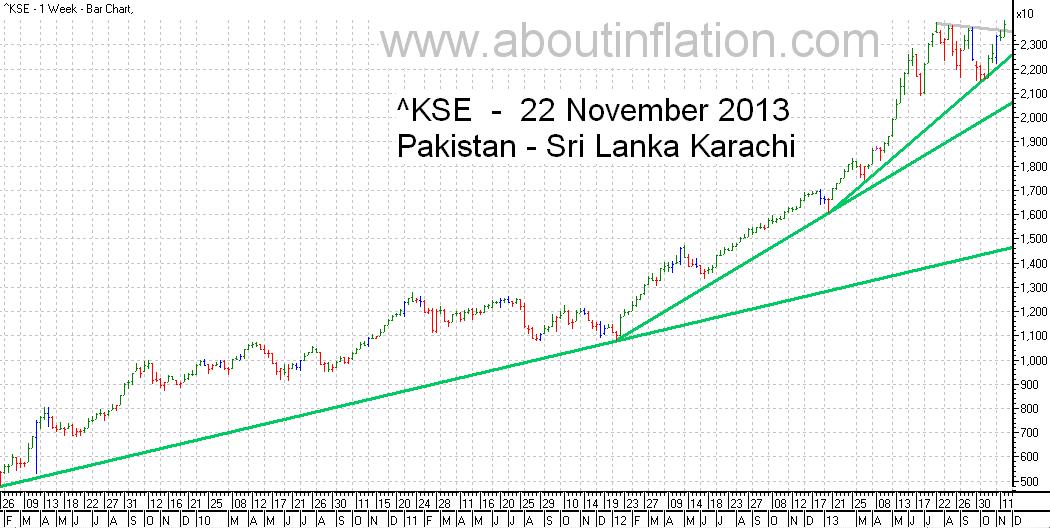KSE  Index Trend Line bar chart - 22 November 2013 - பாக்கிஸ்தான் குறியீடு போக்கு வரி விளக்கப்படம்