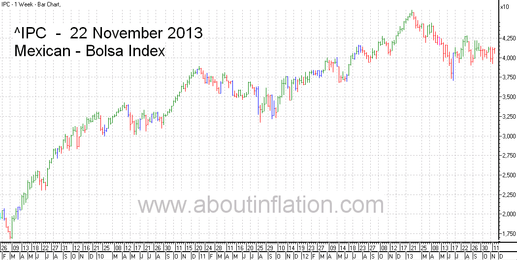 Bolsa  Index Trend Line bar chart - 22 November 2013 - Índice Bolsa de gráfico de barras