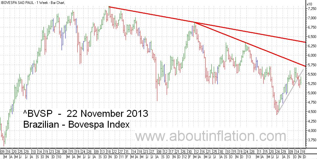 Bovesta  Index Trend Line bar chart - 22 November 2013 - Índice Bovespa gráfico de barras