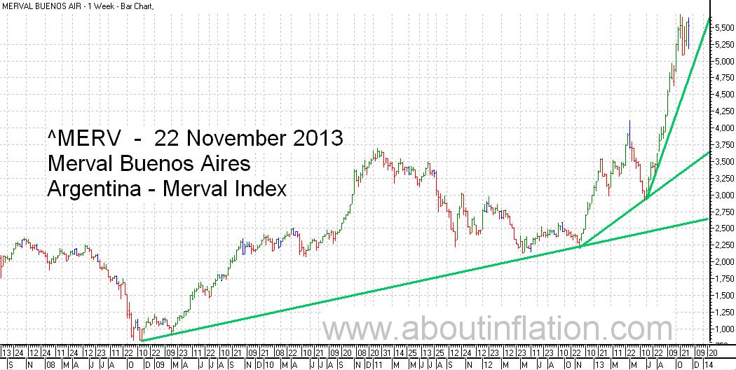 Merval  Index Trend Line bar chart - 22 November 20133 - Índice Merval de gráfico de barras