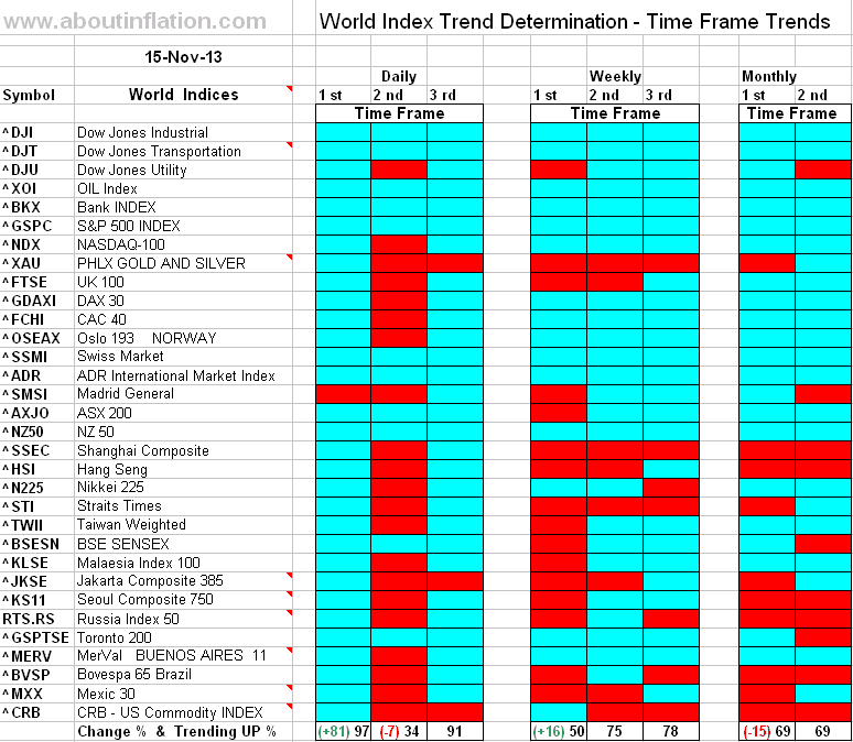 World Index Trend Determination - 15 November 2013 - end of week