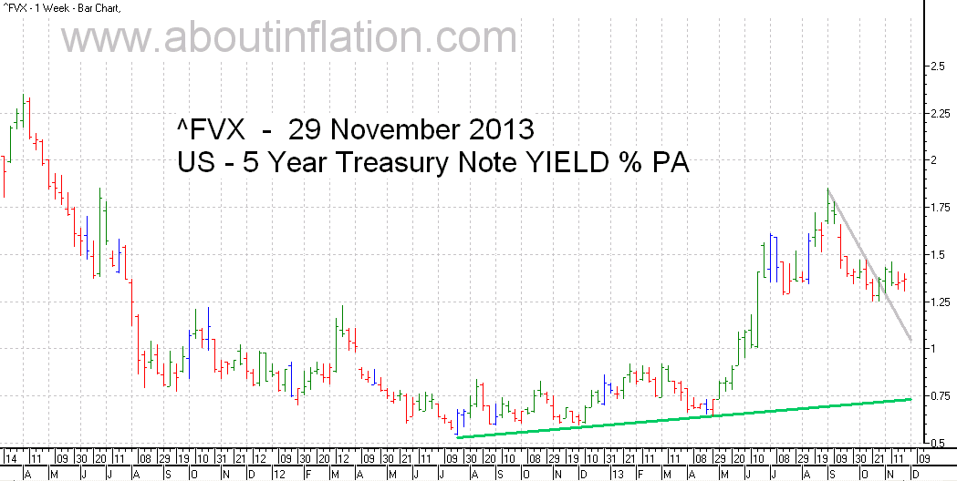 US  5 Year Treasury Note Yield TrendLine - bar chart - 29 November 2013