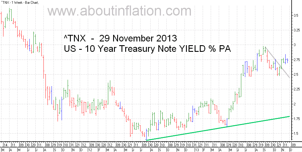 US  10 Year Treasury Note Yield TrendLine - bar chart - 29 November 2013