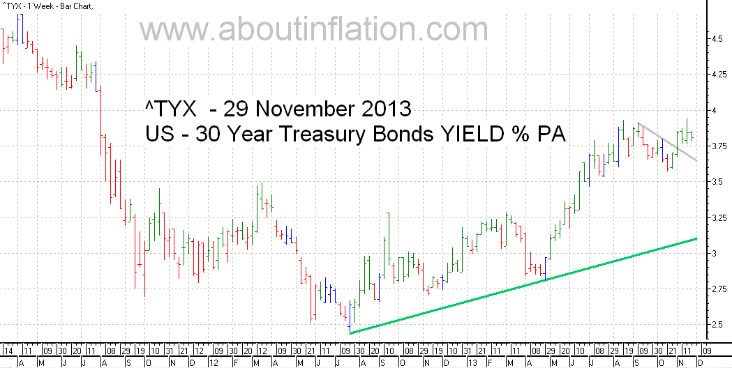 US  30 Year Treasury Bond Yield TrendLine - bar chart - 29 November 2013
