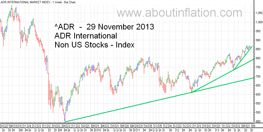 ADR International Index TrendLine - bar chart - 29 November 2013