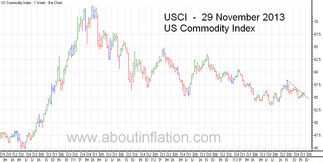 US - Commodity Index TrendLine - bar chart - 29 November 2013